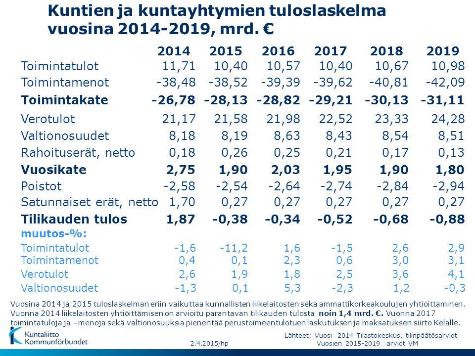 Kuntien ja kuntayhtymien tuloslaskelma vuosina 2014-2019, mrd. €
