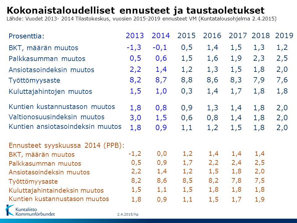Kokonaistaloudelliset ennusteet ja taustaoletukset Lähde: Vuodet 2013- 2014 Tilastokeskus, vuosien 2015-2019 ennusteet VM (Kuntatalousohjelma 2.4.2015)0.2011