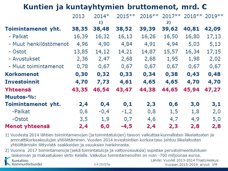 Kuntien ja kuntayhtymien bruttomenot, mrd. €
