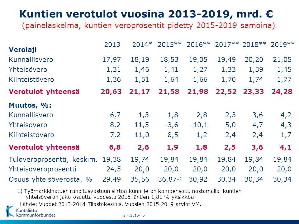 Lähde: Vuodet 2013-2014 Tilastokeskus. Vuosien 2015-2019 arviot VM.