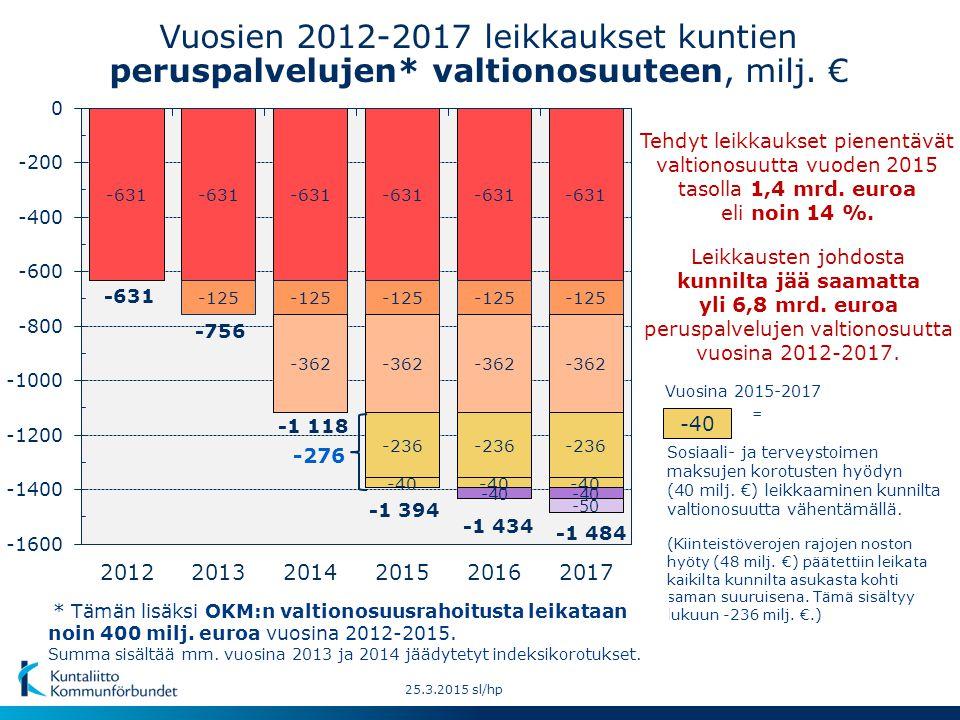 Vuosien 2012-2017 leikkaukset kuntien peruspalvelujen