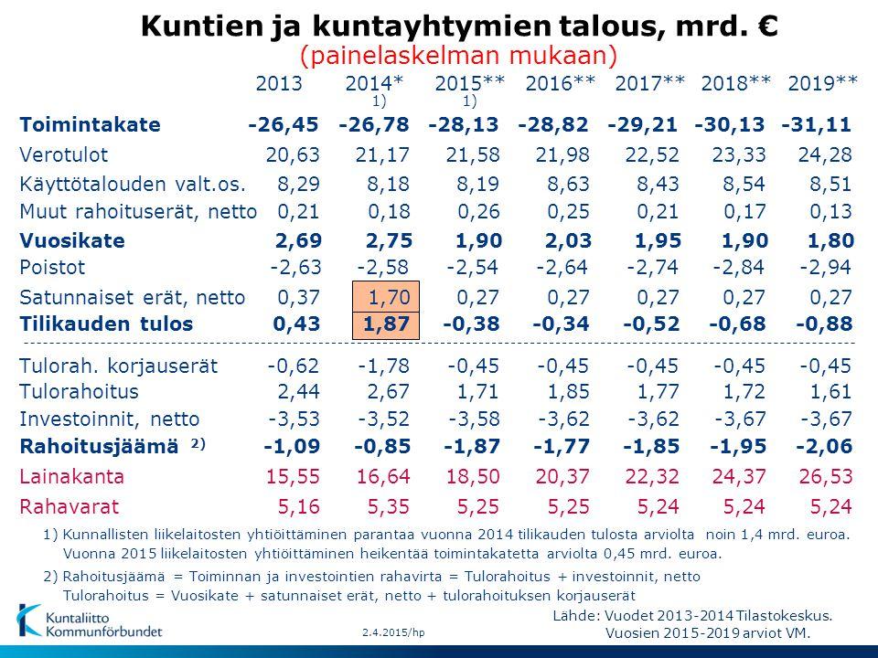 Kuntien ja kuntayhtymien talous, mrd. € (painelaskelman mukaan)