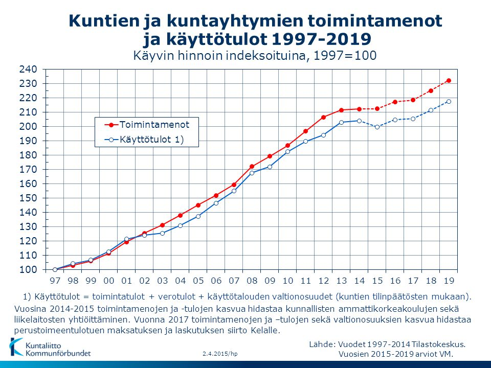 Kuntien ja kuntayhtymien toimintamenot ja käyttötulot 1997-2019 Käyvin hinnoin indeksoituina, 1997=100