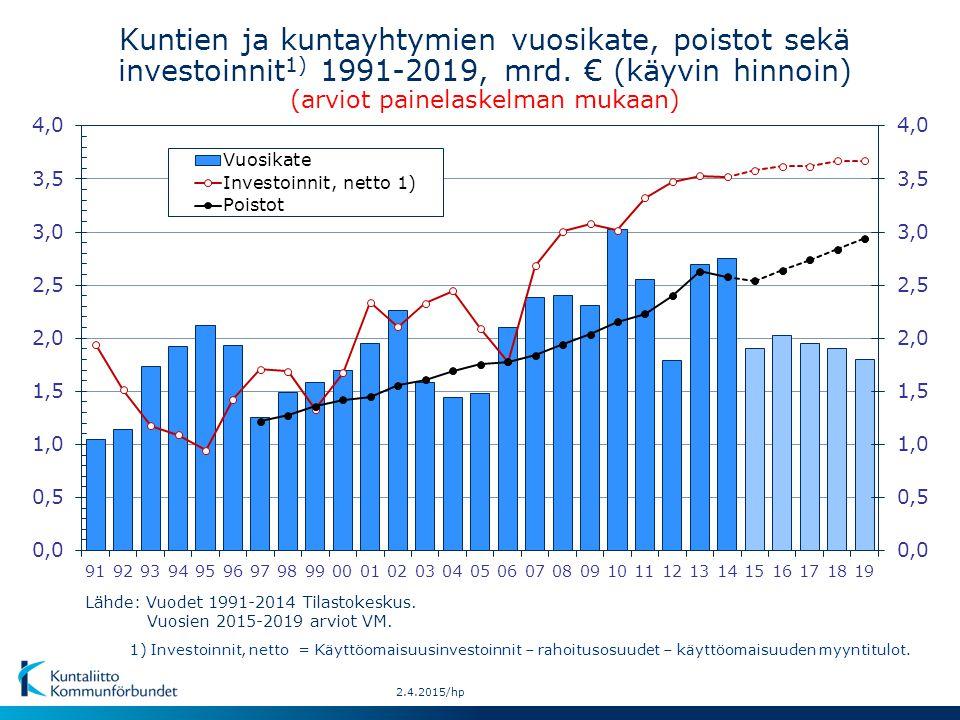 Kuntien ja kuntayhtymien vuosikate, poistot sekä investoinnit1) 1991-2019, mrd. € (käyvin hinnoin) (arviot painelaskelman mukaan)
