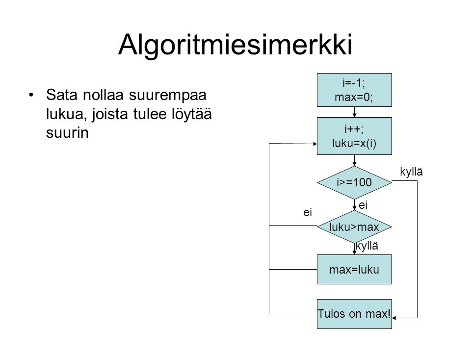 Algoritmiesimerkki i=-1; max=0; Sata nollaa suurempaa lukua, joista tulee löytää suurin. i++; luku=x(i)