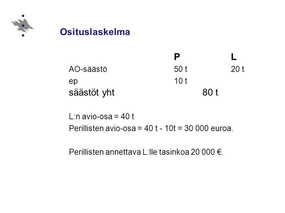 Osituslaskelma säästöt yht 80 t AO-säästö 50 t 20 t ep 10 t