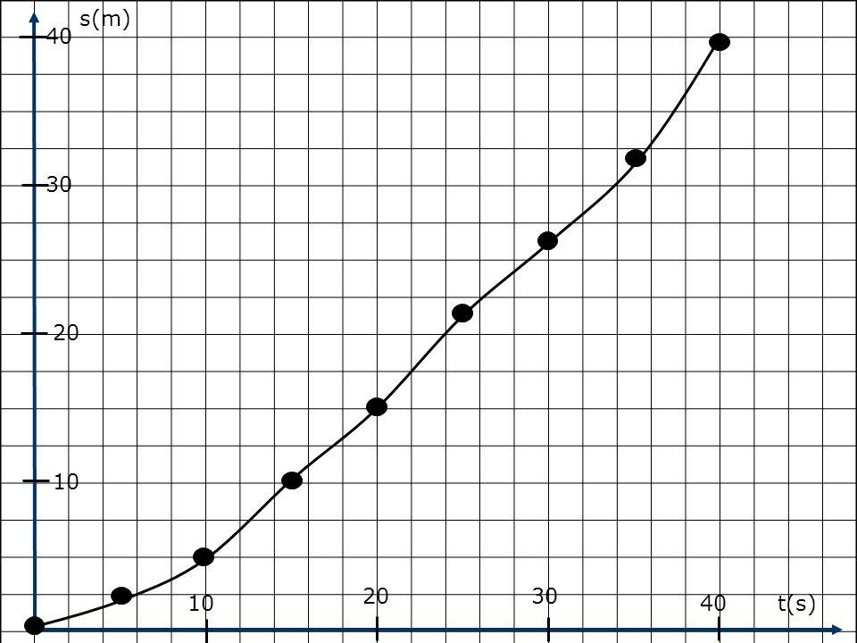 s(m) 40 30 20 10 20 30 10 40 t(s)