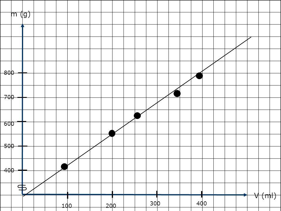 m (g) 800 700 600 500 400 V (ml) 300 400 100 200