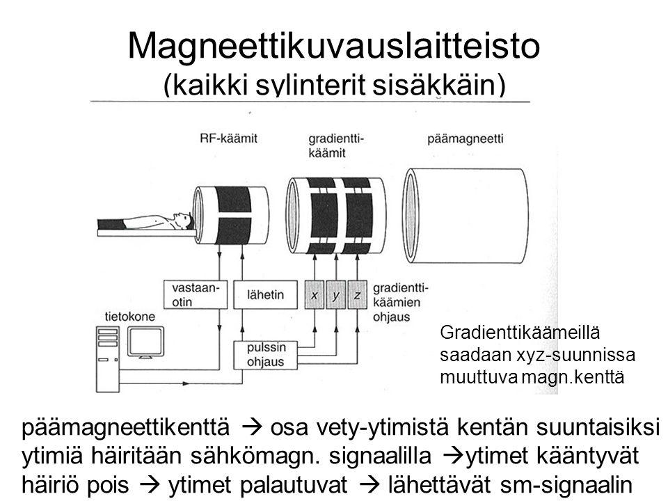 Magneettikuvauslaitteisto (kaikki sylinterit sisäkkäin)