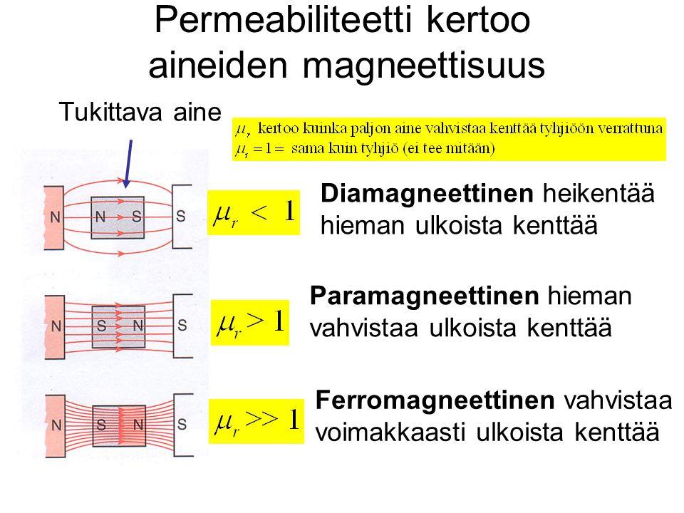 Permeabiliteetti kertoo aineiden magneettisuus