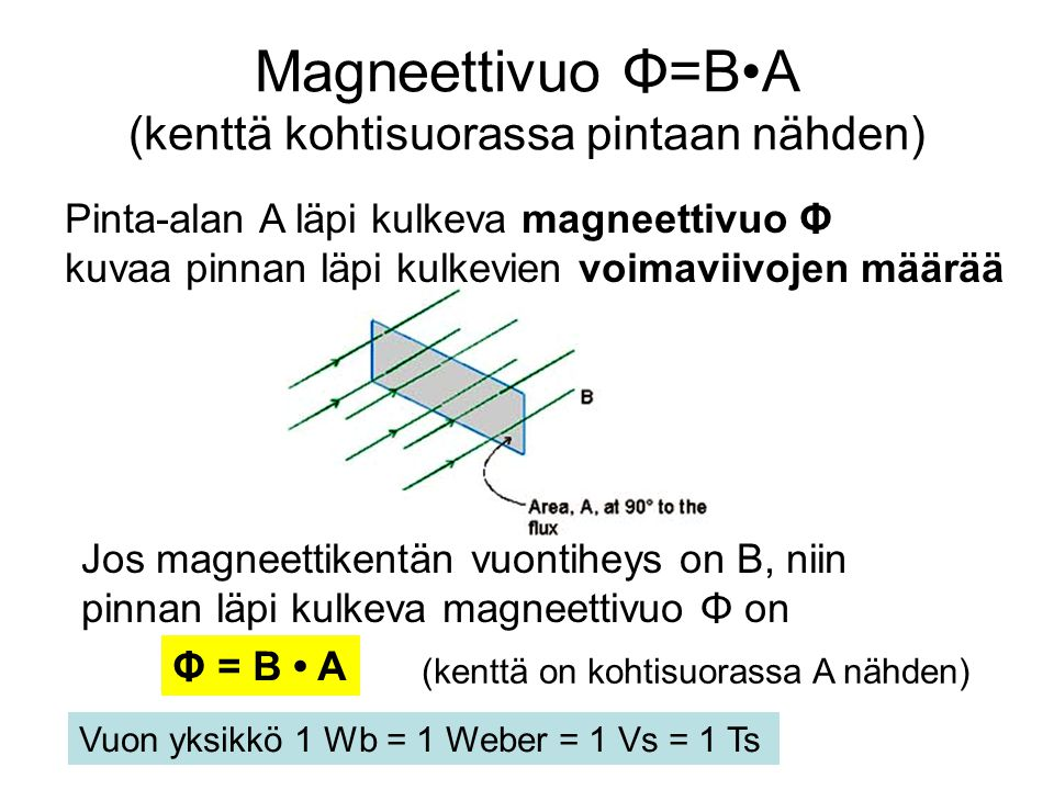 Magneettivuo Φ=B•A (kenttä kohtisuorassa pintaan nähden)