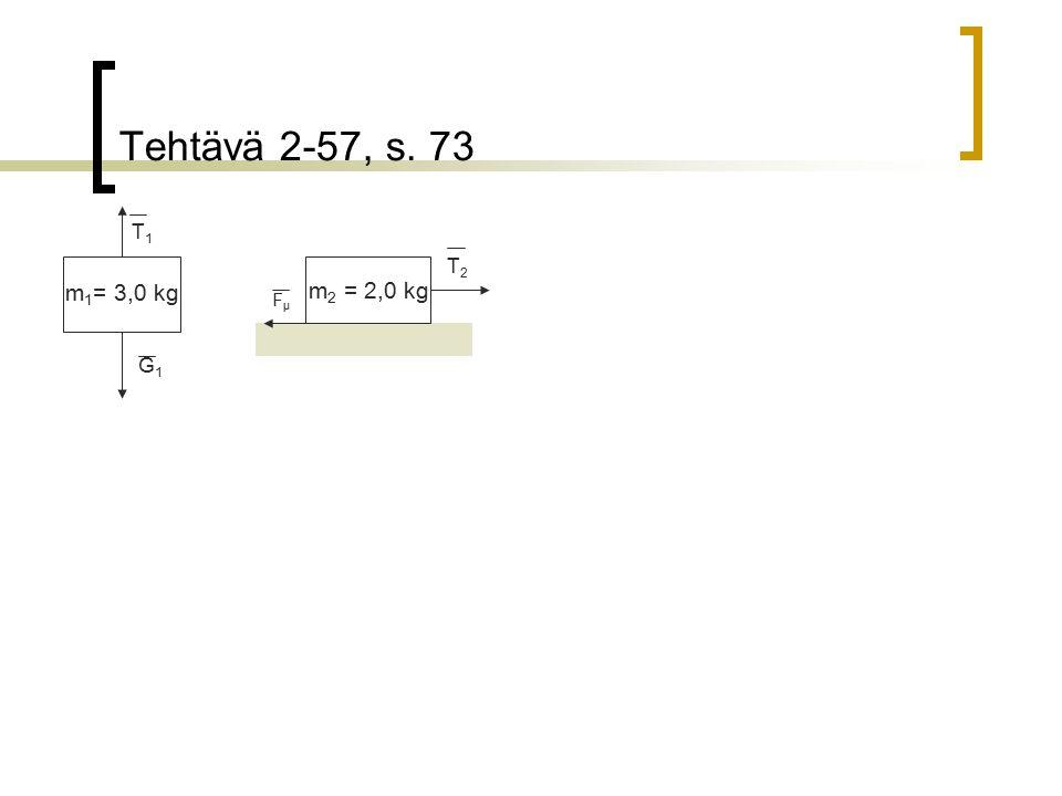 Tehtävä 2-57, s. 73 T1 T2 m2 = 2,0 kg m1= 3,0 kg Fμ G1