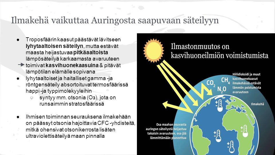 Troposfääri kaasut