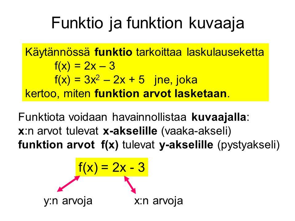 Funktio ja funktion kuvaaja