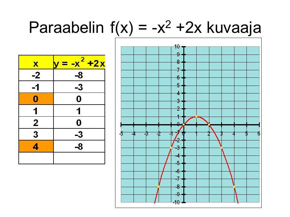 Paraabelin f(x) = -x2 +2x kuvaaja
