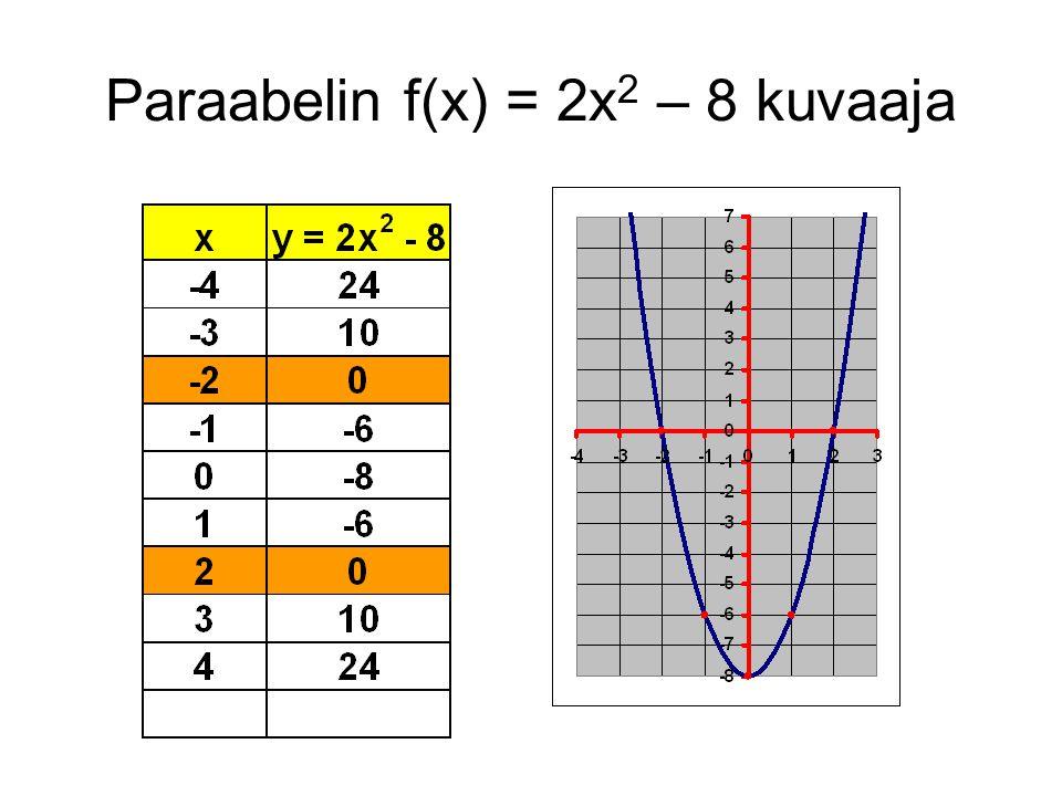 Paraabelin f(x) = 2x2 – 8 kuvaaja