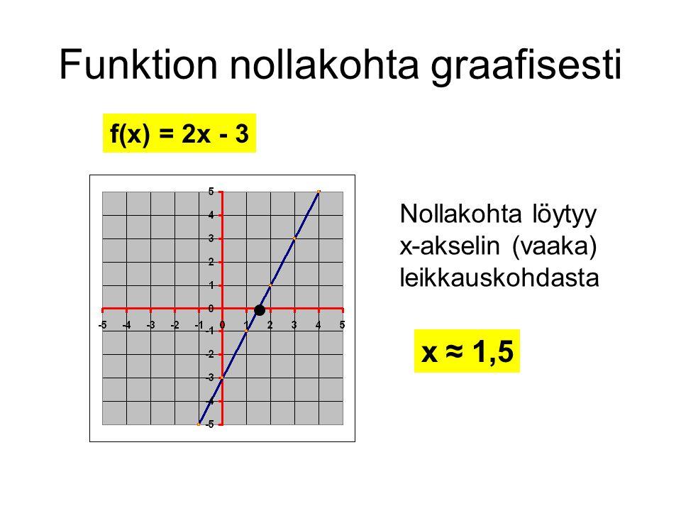 Funktion nollakohta graafisesti