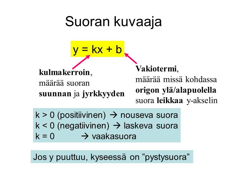 Suoran kuvaaja y = kx + b Vakiotermi, kulmakerroin,