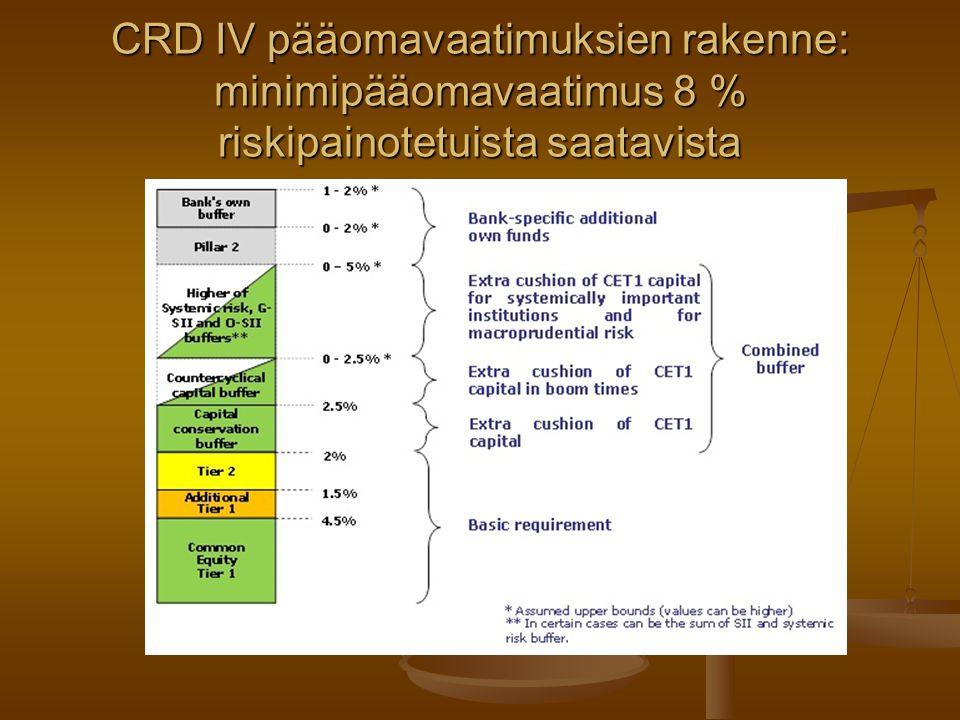 CRD IV pääomavaatimuksien rakenne: minimipääomavaatimus 8 % riskipainotetuista saatavista