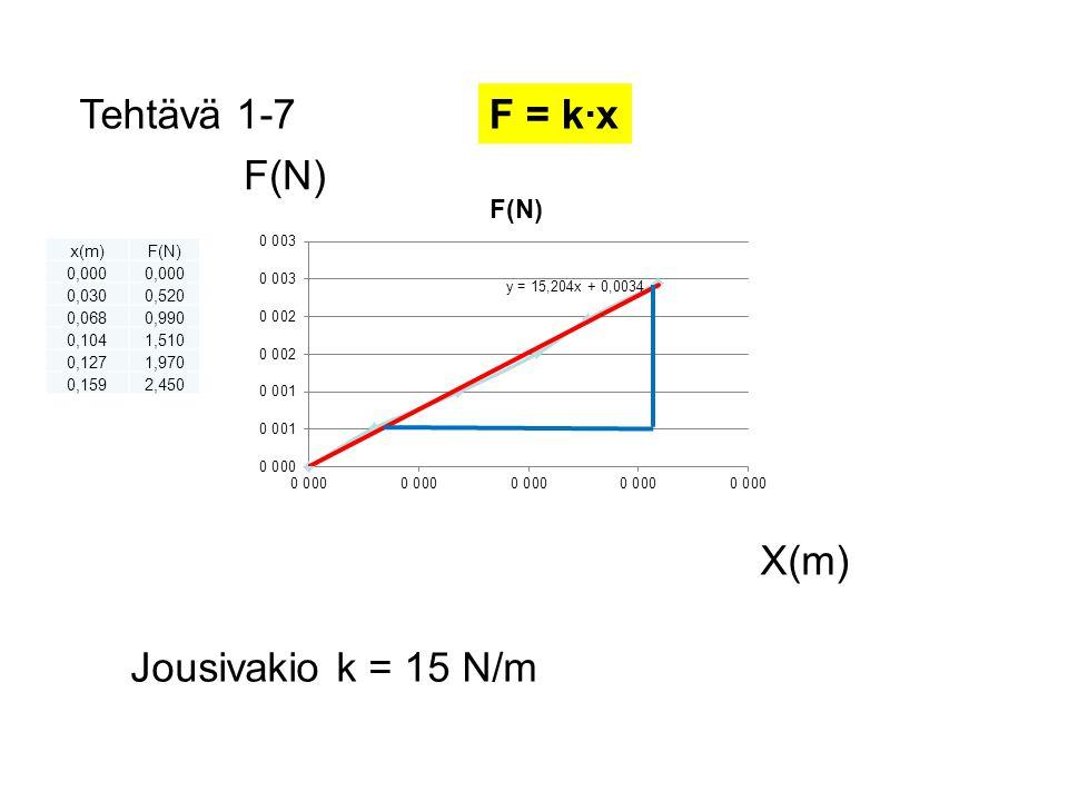 Tehtävä 1-7 F = k·x F(N) X(m) Jousivakio k = 15 N/m x(m) F(N) 0,000