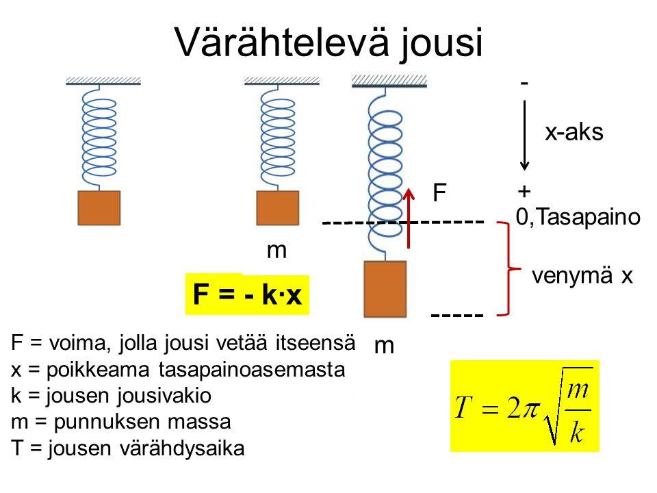 Värähtelevä jousi F = - k∙x - x-aks F + m m 0,Tasapaino venymä x