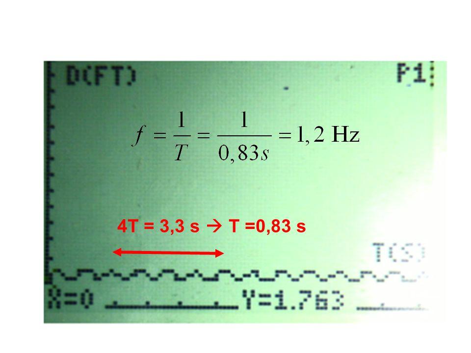 4T = 3,3 s  T =0,83 s