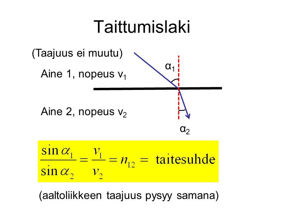 Taittumislaki (Taajuus ei muutu) α1 Aine 1, nopeus v1
