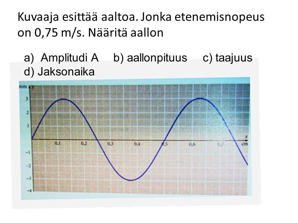Kuvaaja esittää aaltoa. Jonka etenemisnopeus on 0,75 m/s