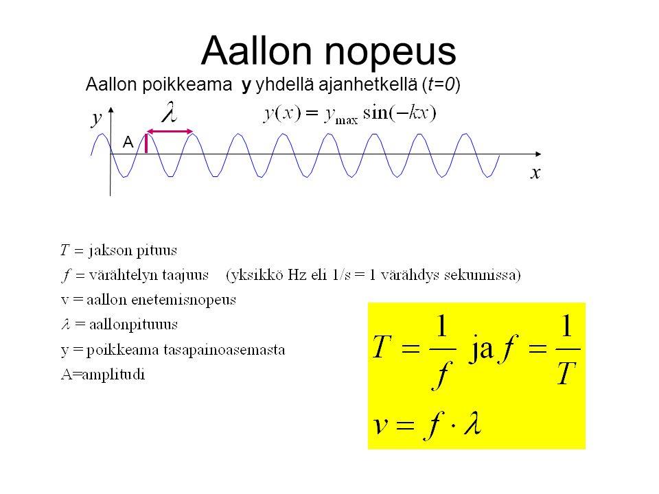 Aallon nopeus Aallon poikkeama y yhdellä ajanhetkellä (t=0) y A x