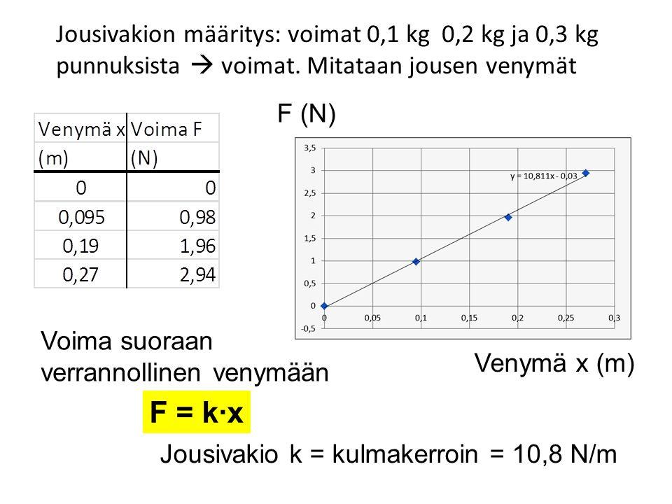 Jousivakion määritys: voimat 0,1 kg 0,2 kg ja 0,3 kg punnuksista  voimat. Mitataan jousen venymät