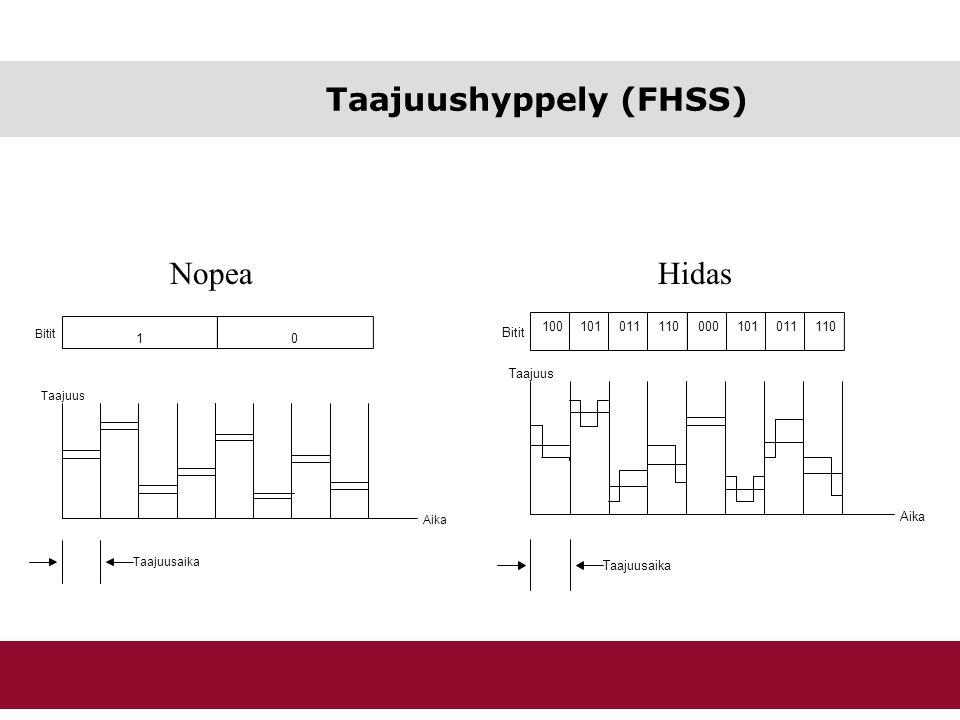 Taajuushyppely (FHSS)