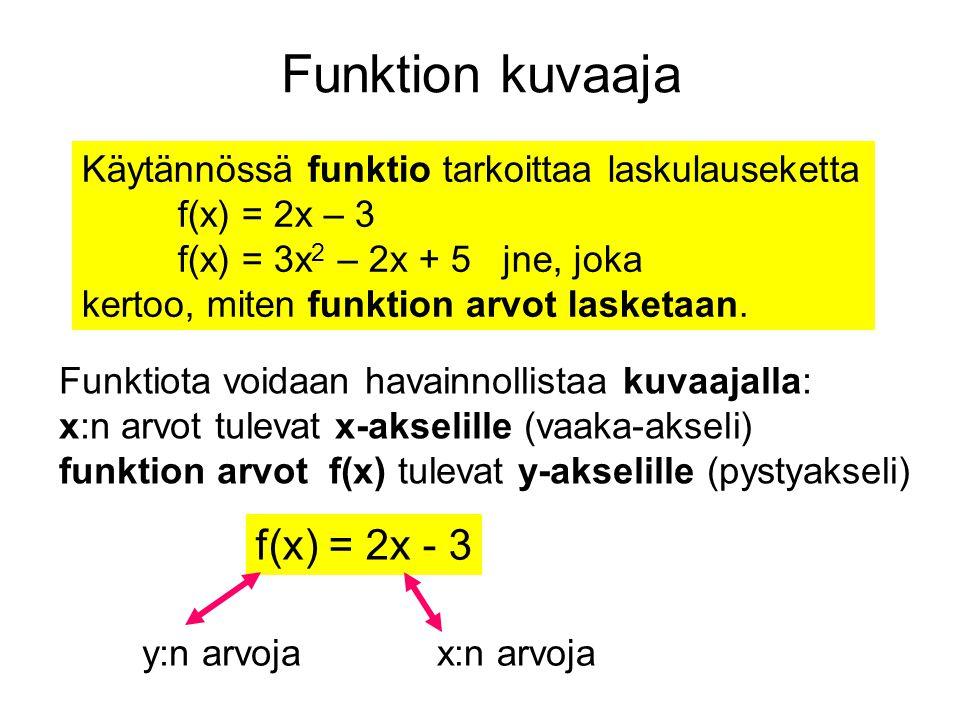 Funktion kuvaaja f(x) = 2x - 3