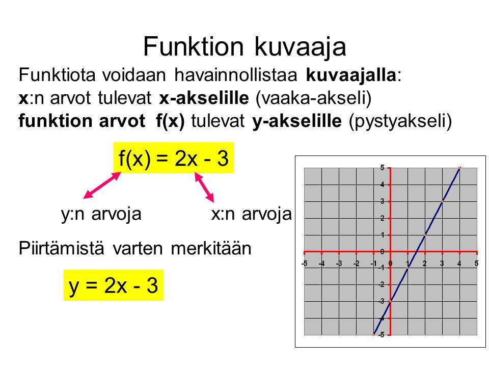 Funktion kuvaaja f(x) = 2x - 3 y = 2x - 3