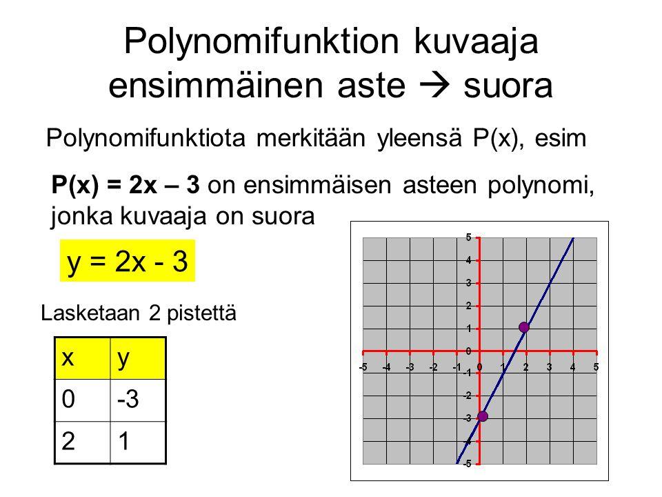 Polynomifunktion kuvaaja ensimmäinen aste  suora