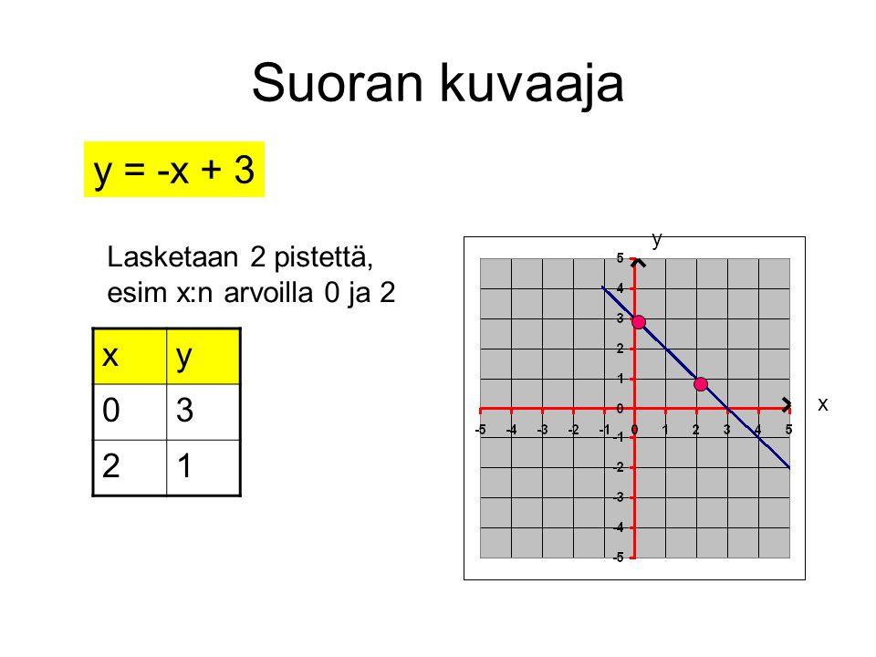 Suoran kuvaaja y = -x + 3 x y 3 2 1 Lasketaan 2 pistettä,