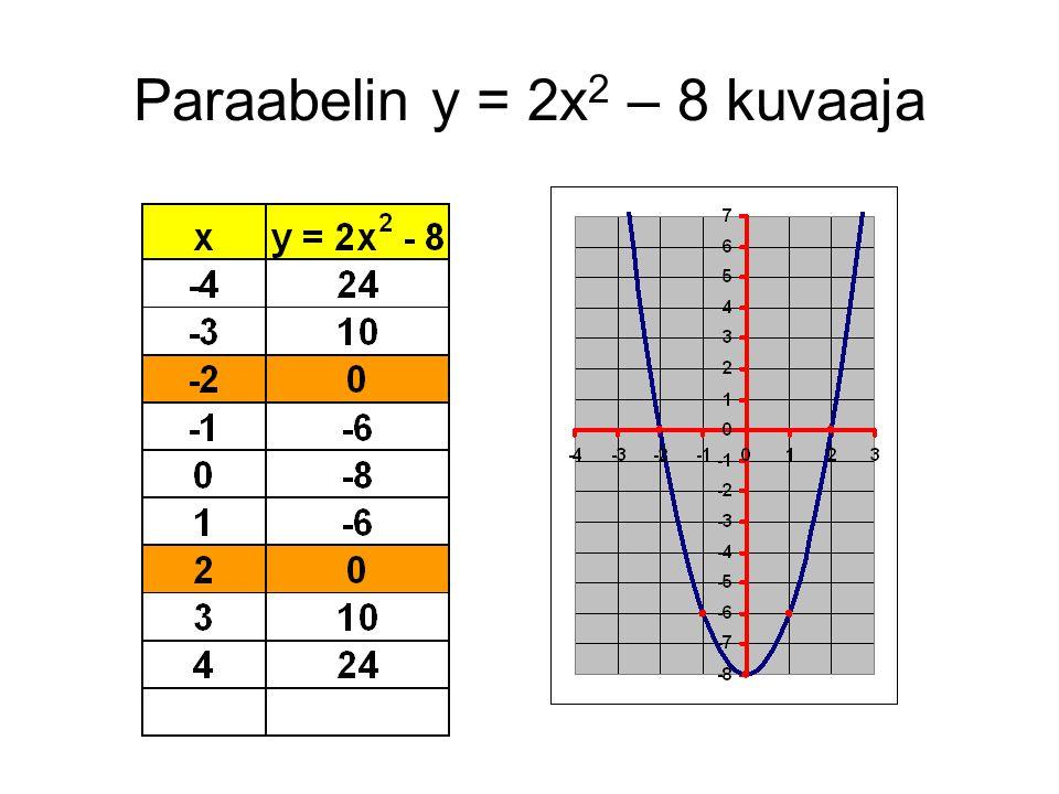 Paraabelin y = 2x2 – 8 kuvaaja