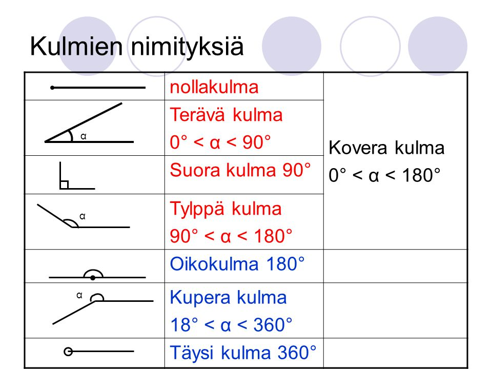 Kulmien nimityksiä Kovera kulma nollakulma 0° < α < 180°
