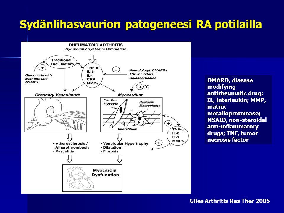 Sydänlihasvaurion patogeneesi RA potilailla