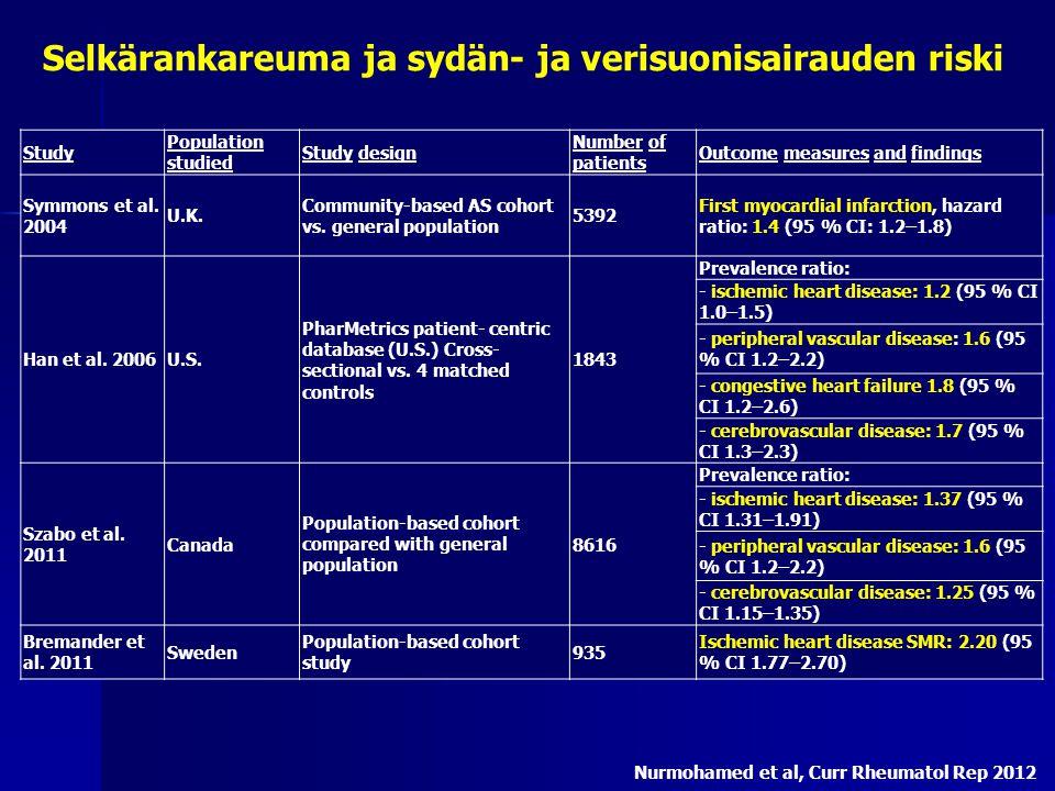 Selkärankareuma ja sydän- ja verisuonisairauden riski