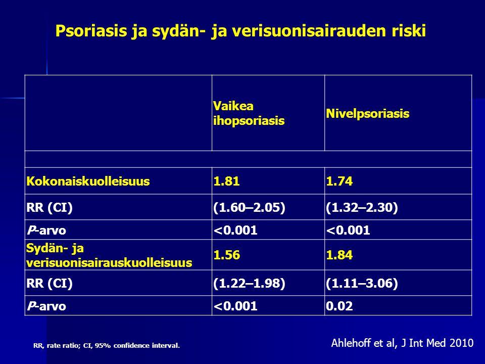 Psoriasis ja sydän- ja verisuonisairauden riski