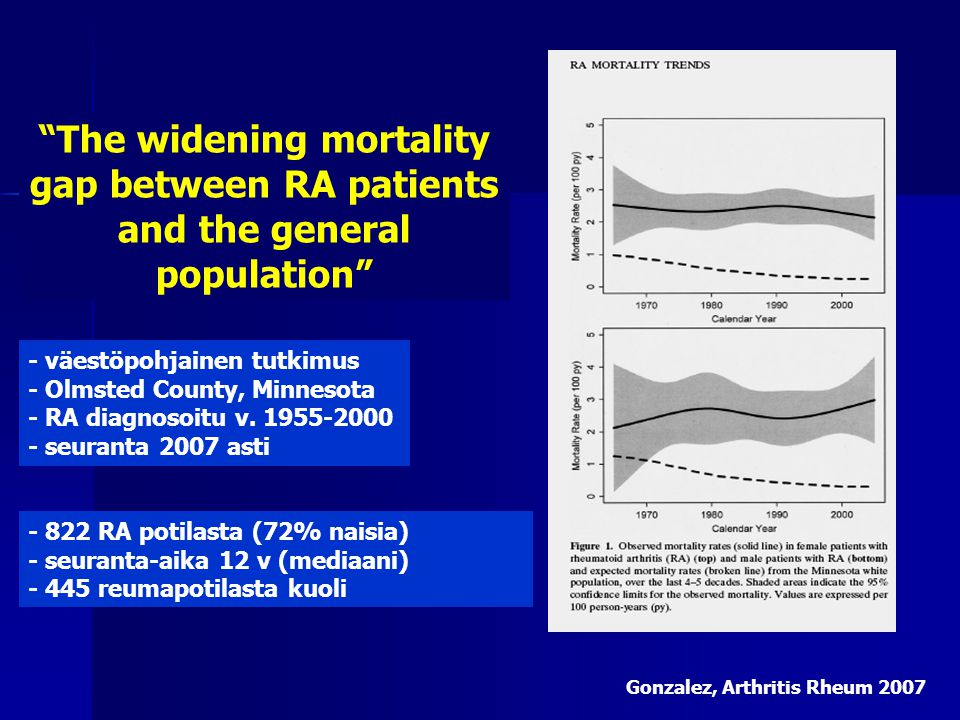 The widening mortality gap between RA patients and the general population