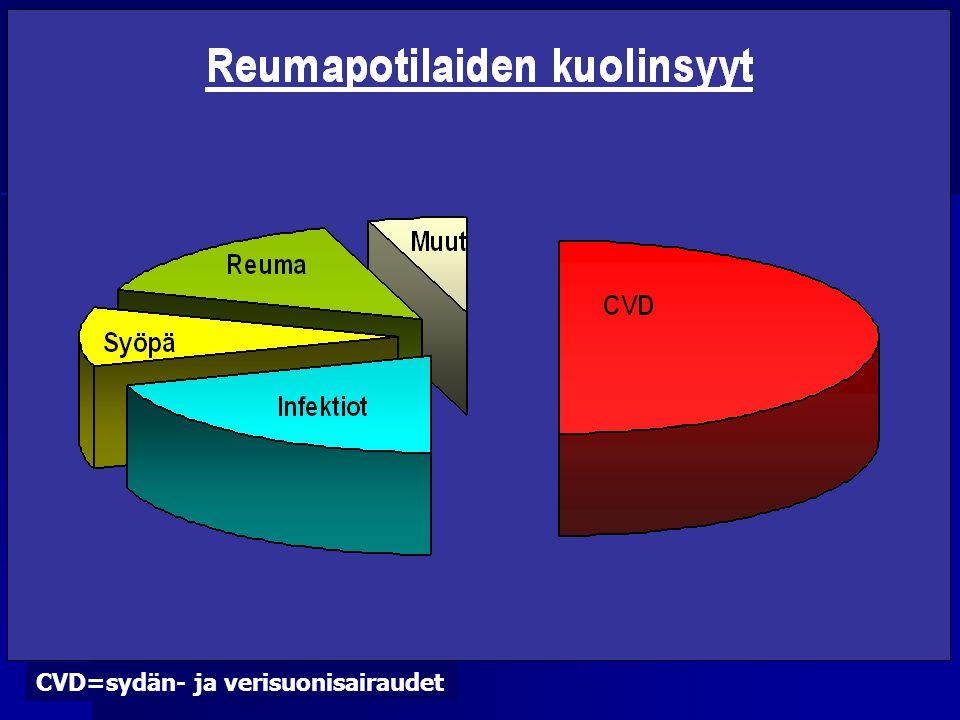 CVD=sydän- ja verisuonisairaudet