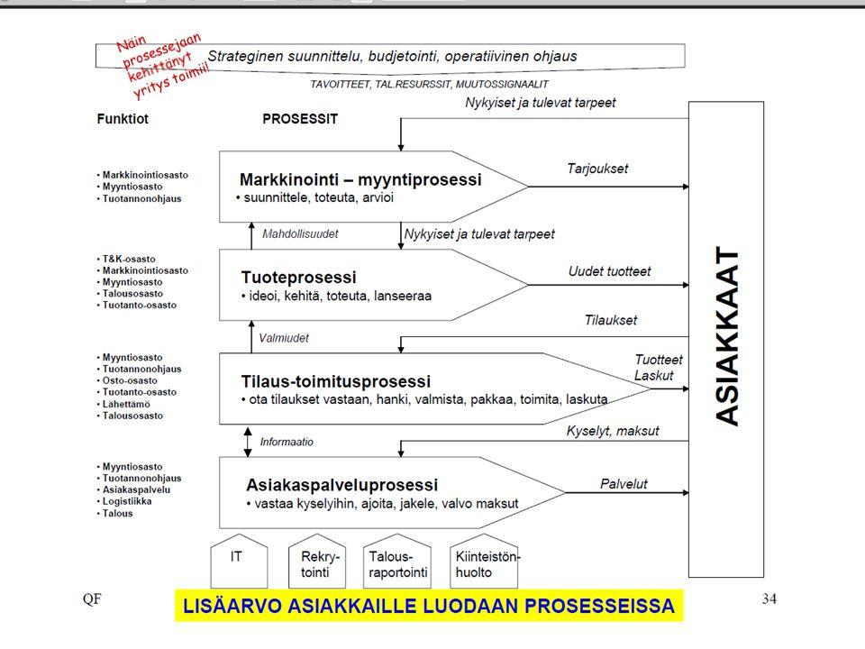 Tarja Jokinen 18.4.201718.4.2017 Näin prosessejaan kehittänyt