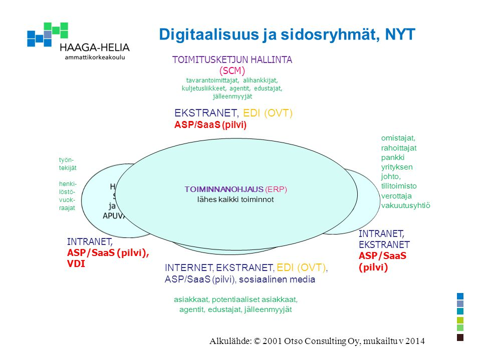Digitaalisuus ja sidosryhmät, NYT