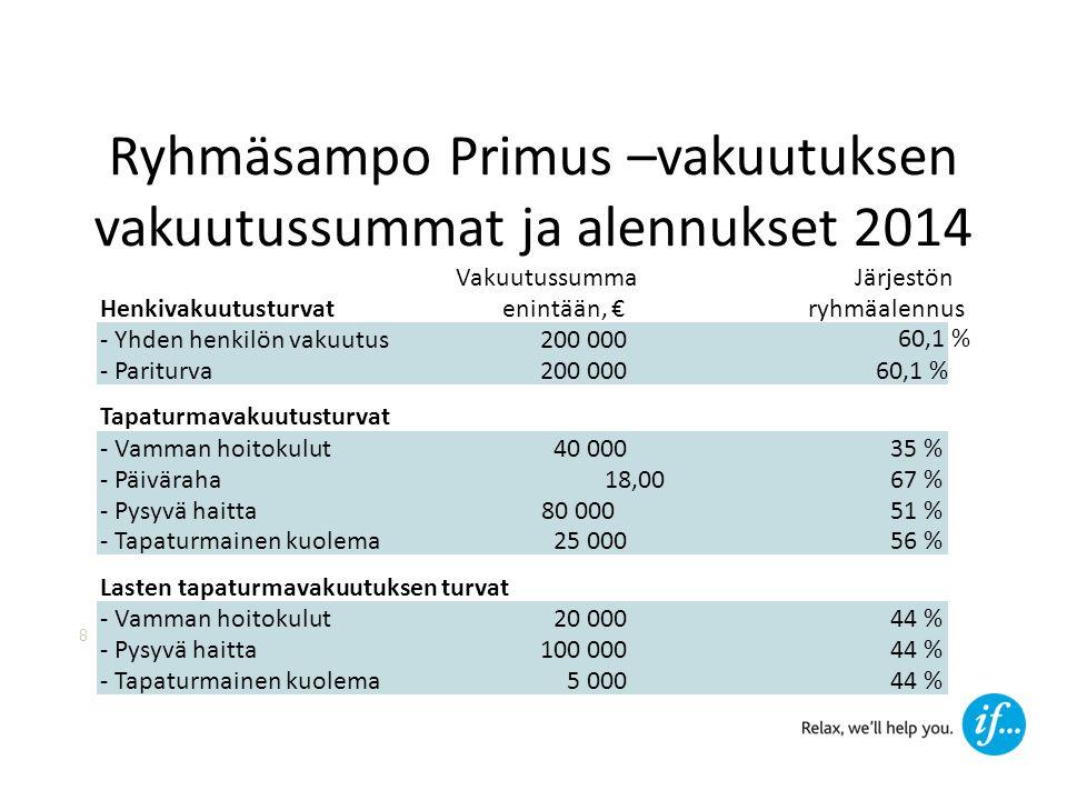 Ryhmäsampo Primus –vakuutuksen vakuutussummat ja alennukset 2014