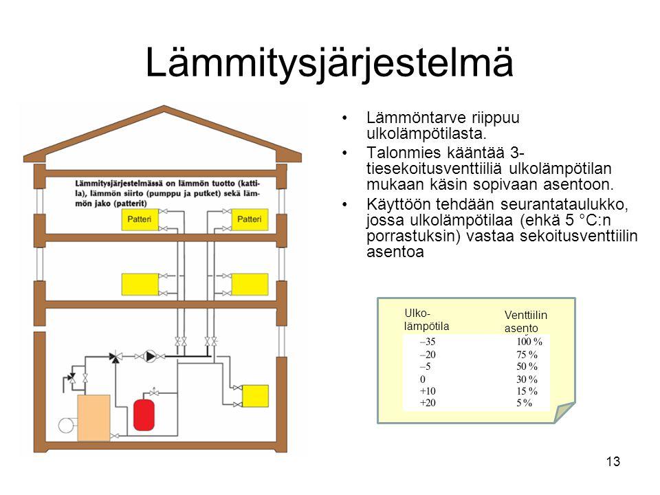 Lämmitysjärjestelmä Lämmöntarve riippuu ulkolämpötilasta.