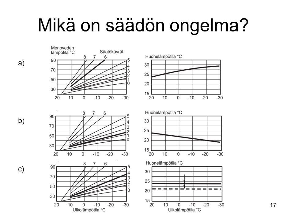 Mikä on säädön ongelma a) b) c)