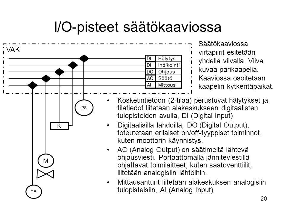 I/O-pisteet säätökaaviossa