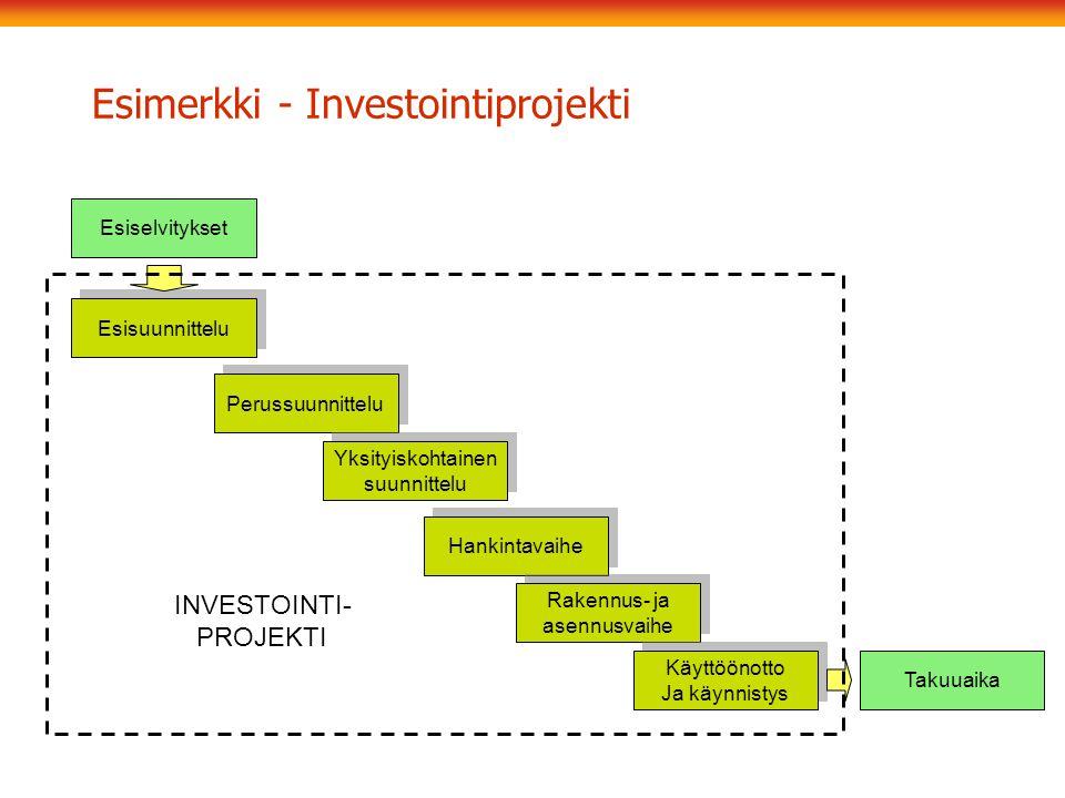 Esimerkki - Investointiprojekti