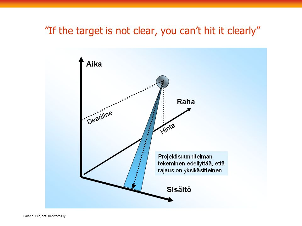 If the target is not clear, you can't hit it clearly